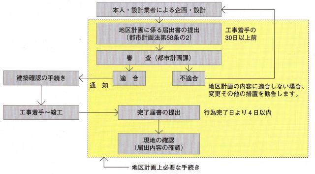 『地区計画の手続きの手順』の画像