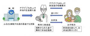 『ごち飯利用図』の画像